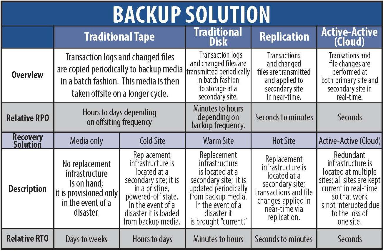 it backup plan template - order paper writing help 24 7 business plan budget