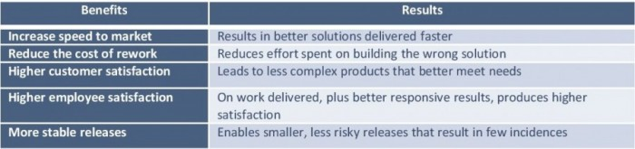 Rapid_Feed back cycle - benefits table 12.2.14