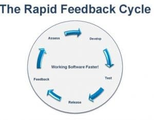 Rapid_Feedback_Cycle for software development
