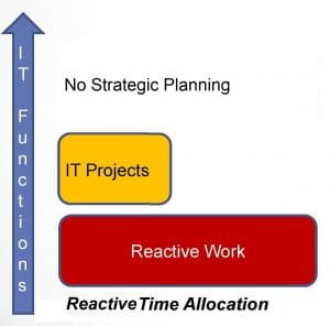 Managed Services - Reactive Time Allocation