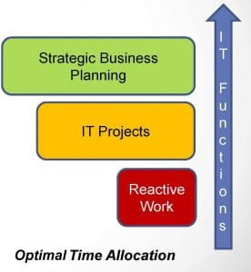 Managed Services - optimal time allocation