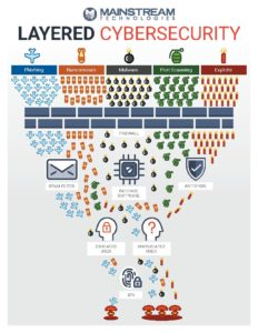 Mainstream Technologies cybersecurity Layered Cybersecurity 1.13.20