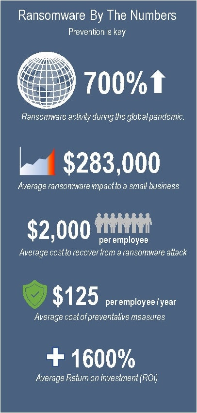 Small Business Is Vulnerable To Cyber-Attacks